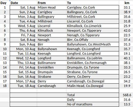 Running in Cork Ireland Australian to run from Mizen to Malin in – Sponsorship Cards