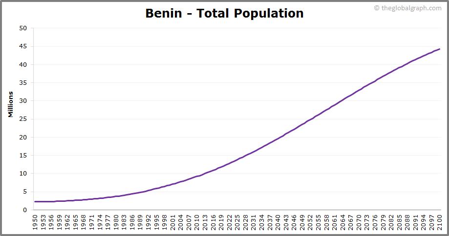 Benin  Total Population Trend