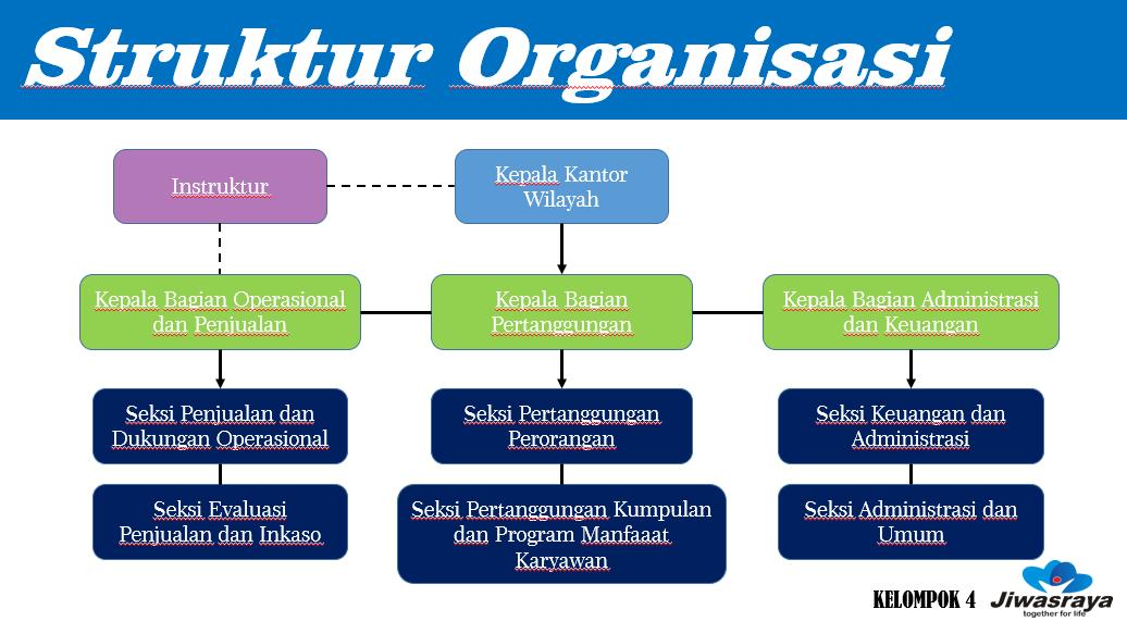 Struktur Organisasi Pt Kaldu Sari Nabati