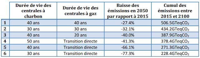Scénario de transition charbon-gaz-décarboné avec leurs impacts climatiques sur le XXIe siècle