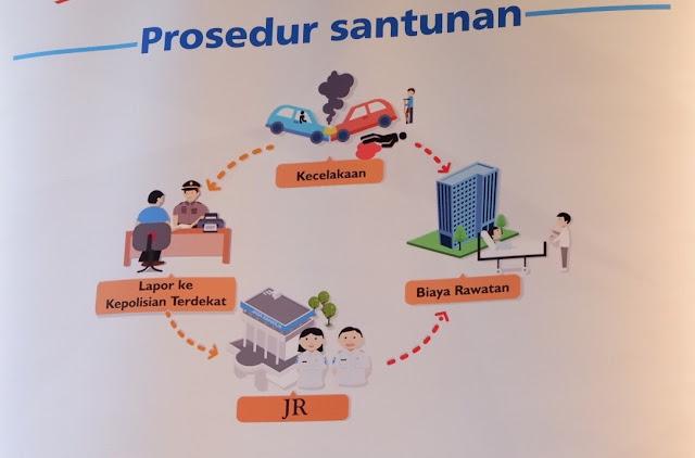prosedur klaim hak perlindungan jasa raharja