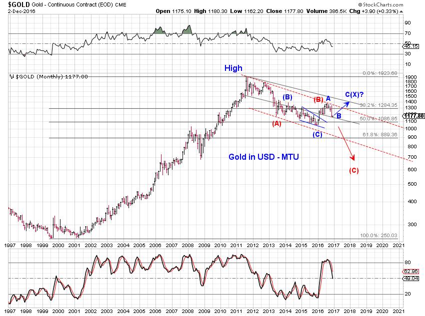g1 stock market