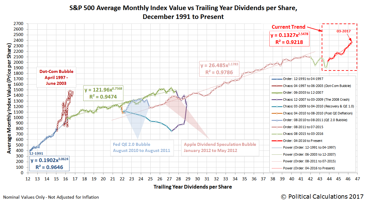 S&P 500 Average Monthly Index Value vs Trailing Year Dividends per Share, December 1991 through March 2017