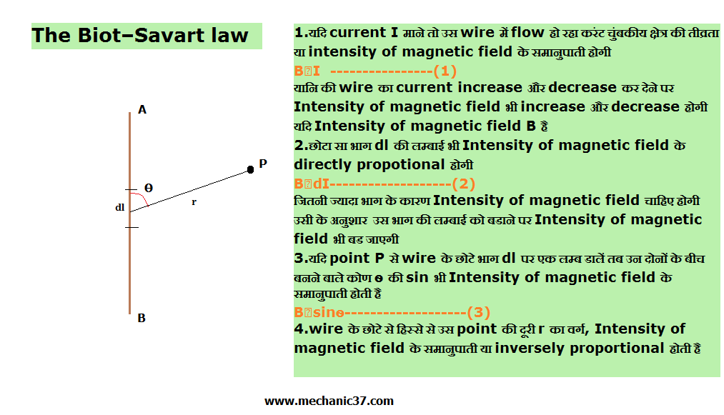 Magnetic Effect of electric Current in Hindi