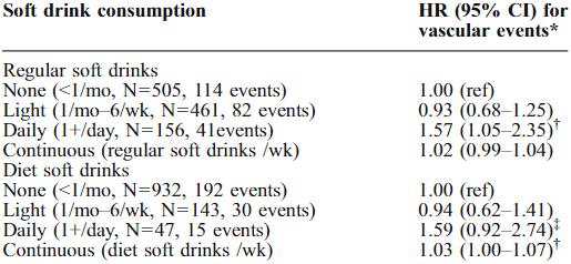 図:ダイエットコーラと脳卒中リスク