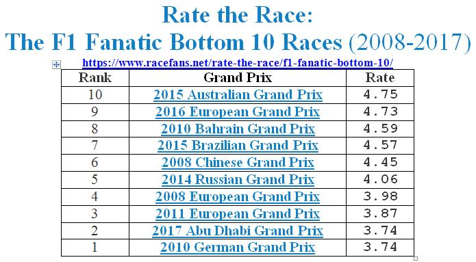 08-17F1_RaceRatings_Bottom10.jpg