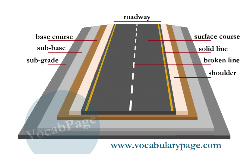 Road construction vocabulary parts of a road sciox Choice Image