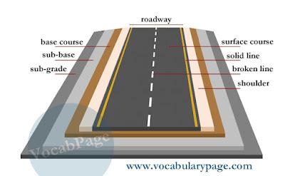 parts of a road