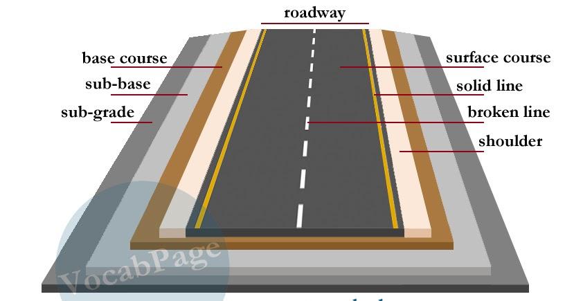 Vocabularypage Road Construction Vocabulary
