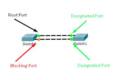 Jenis port Spanning Tree Protocol
