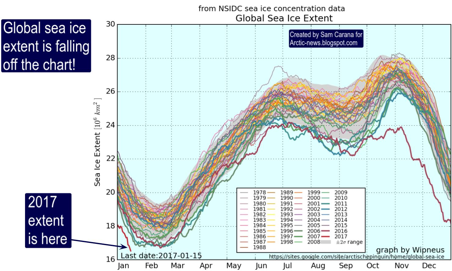 Global sea ice extent is falling off the chart as illustrated by image below also arctic news rh newsspot