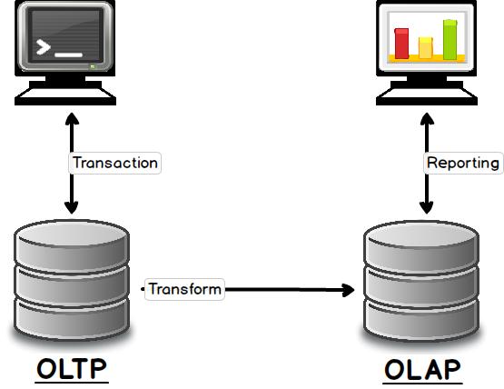 Différence entre OLTP et OLAP