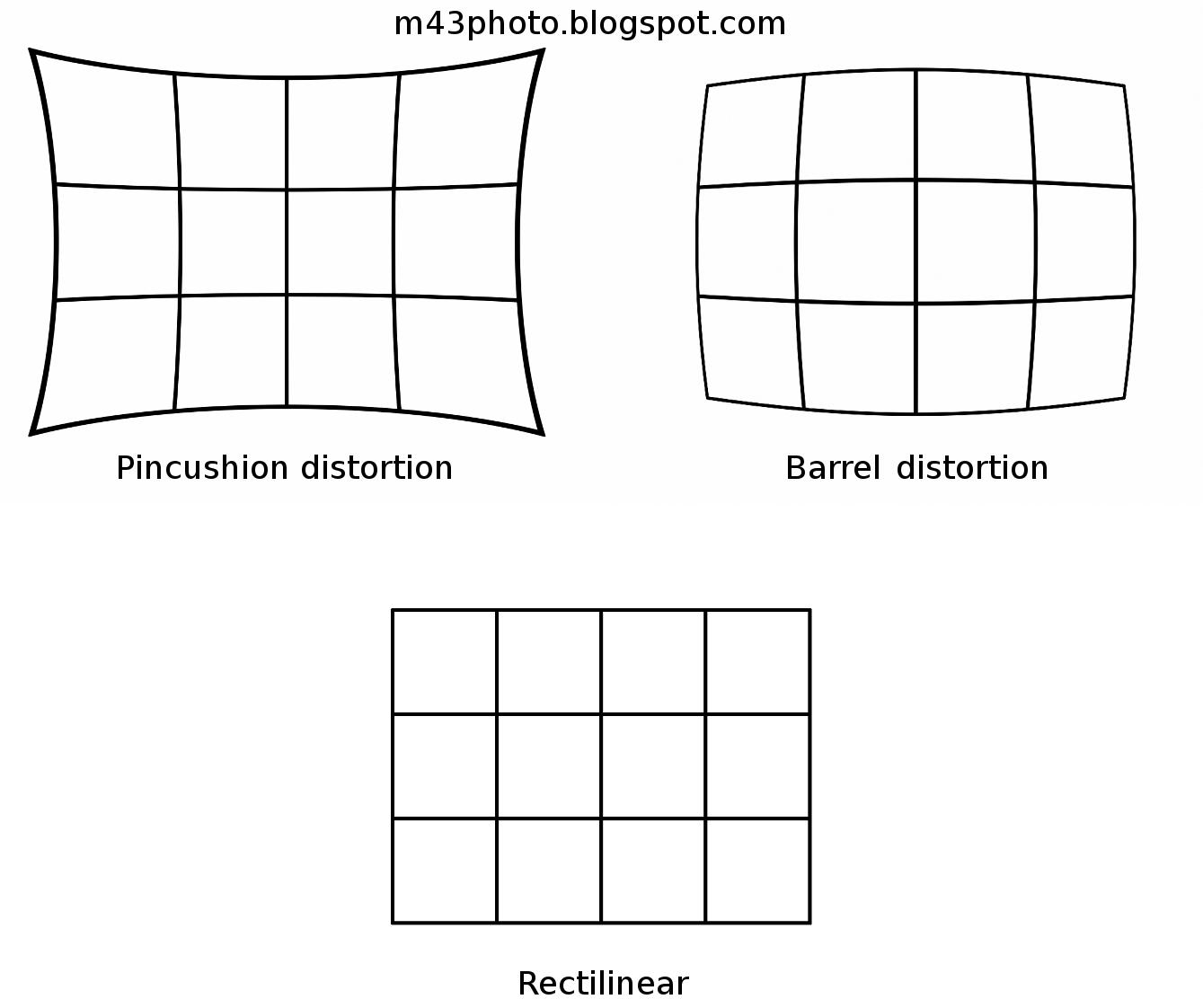 Micro 4/3rds Photography: Geometric distortion correction