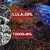IBOPE: Lula pode vencer no 1º turno.