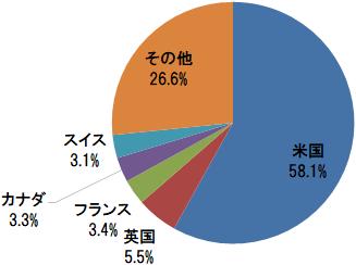野村つみたて外国株投信 国・地域別構成比