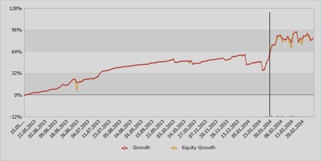 График торговли Lucky777