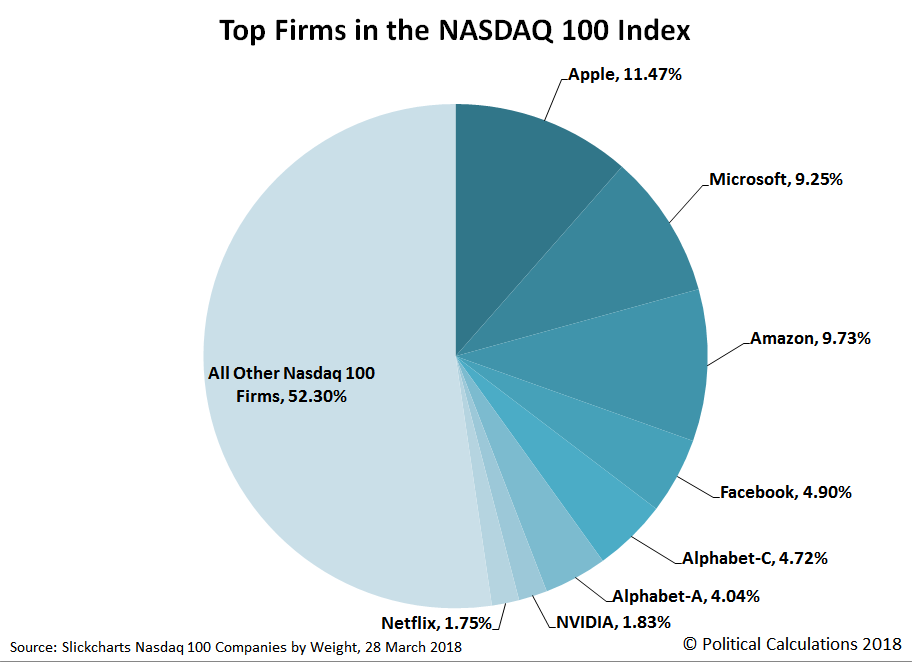 Top Firms in the Nasdaq 100, 28 March 2018