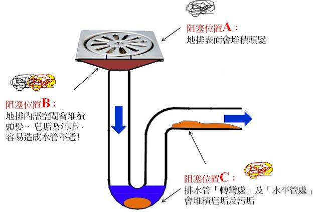 排水管清潔