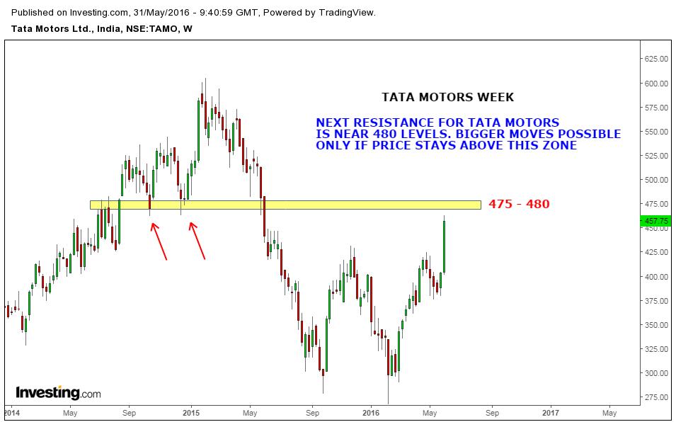 Stock market chart analysis tata motors chart analysis for Stock price of tata motors