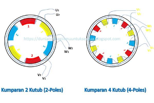 Mengenal Istilah Pole Pada Motor Listrik Beda Motor 2p 4p 6p