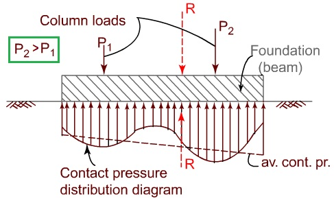 Contact pressure distribution for two point loading