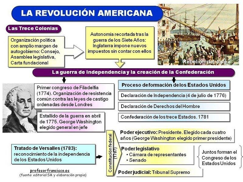 Resultado de imagen de revolución americana