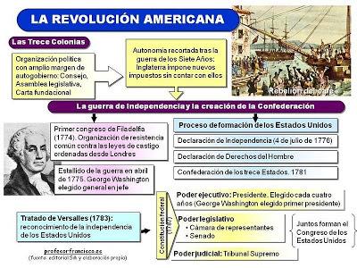 Resultado de imagen de Revolucion liberal de EEUU