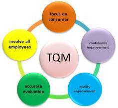 KONSEP DASAR DAN PRINSIP TOTAL QUALITY MANAGEMENT (TQM)