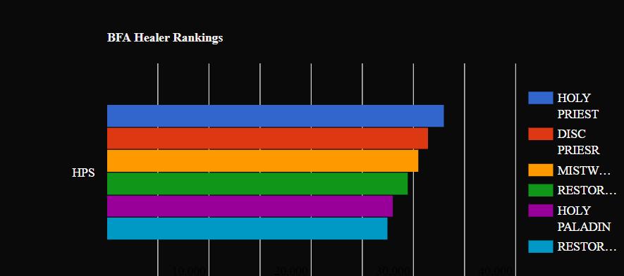 Best Healer BfA: WoW Healer rankings - BfA Healing guide