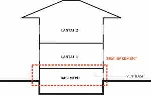 Semi basement