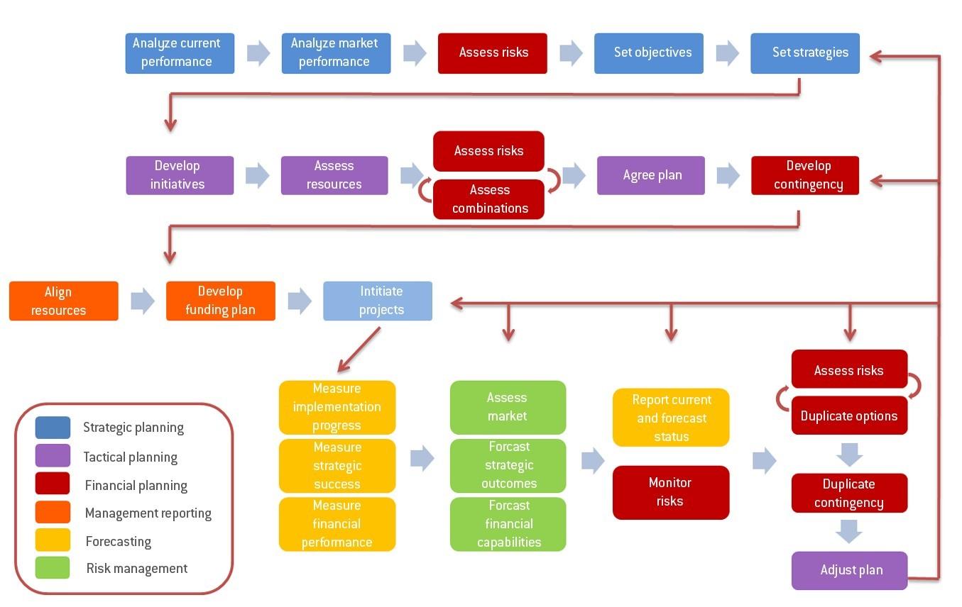 Corporate Performance Management: Marco de la Planificación: Enfoque ...