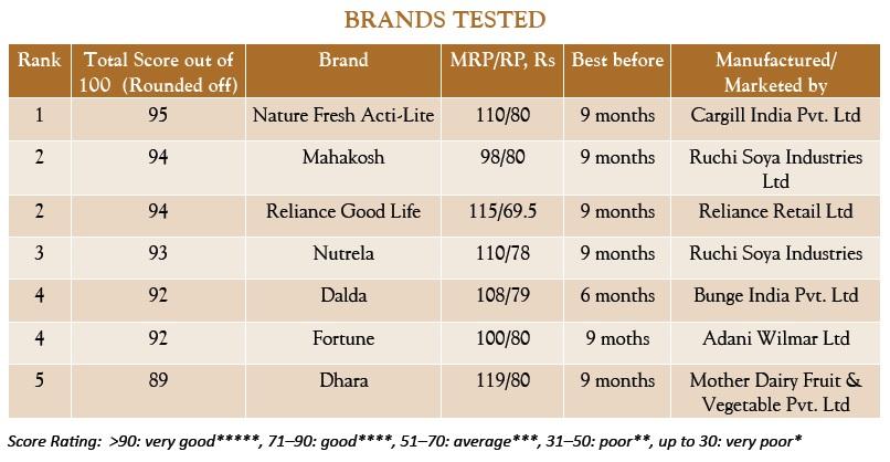 Brand valuation dalda