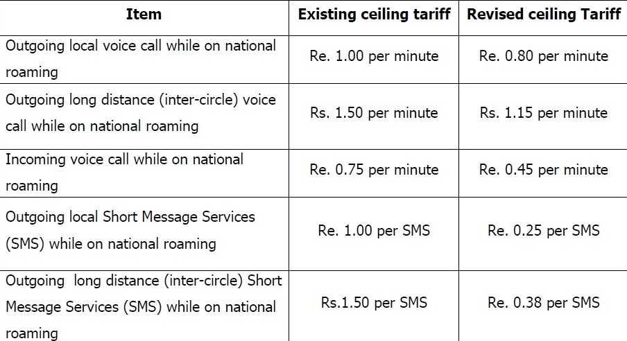 Roaming-Charges-in-India
