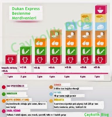 dukan-express-diyeti-listesi