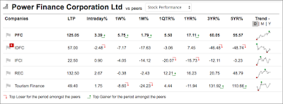 Table shows five year price returns (increase) in PFC Share