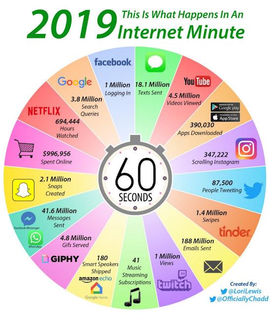 un-minuto-internet-2019