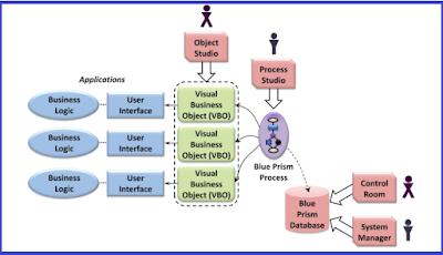 BluePrism architecture