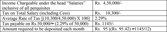 TDS on Salary for Financial Year 2017-18
