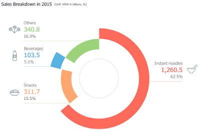 Nongshim Sales Breakdown 2015
