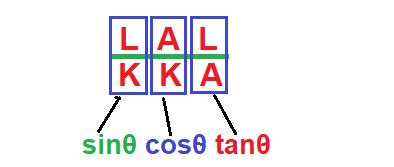 लाल कका त्रिकोणमिति फार्मूला