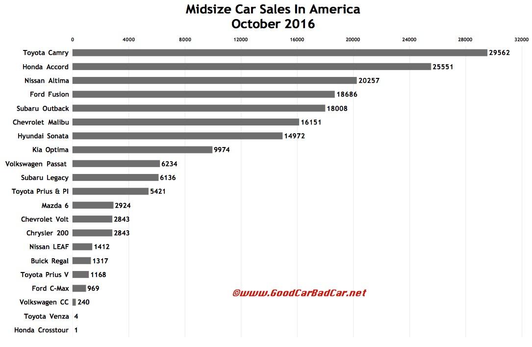 Usa Car Sales Photos - Classic Cars Ideas - boiq.info