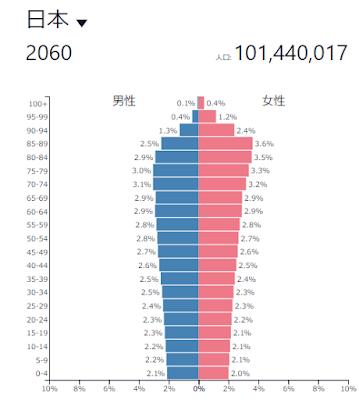 日本の人口ピラミッドは棺桶型 社会構造的に若者に分が悪い
