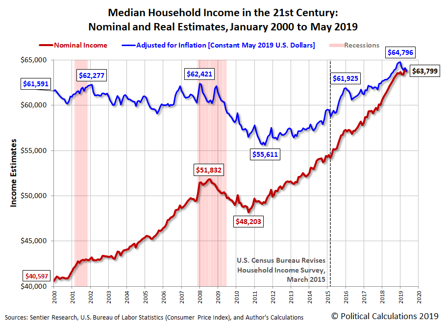 Median Household Income in the 21st Century: Nominal and Real Estimates, January 2000 to May 2019