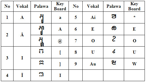 Belajar TulisanBahasa Jawa KunaSansekertaPallawa