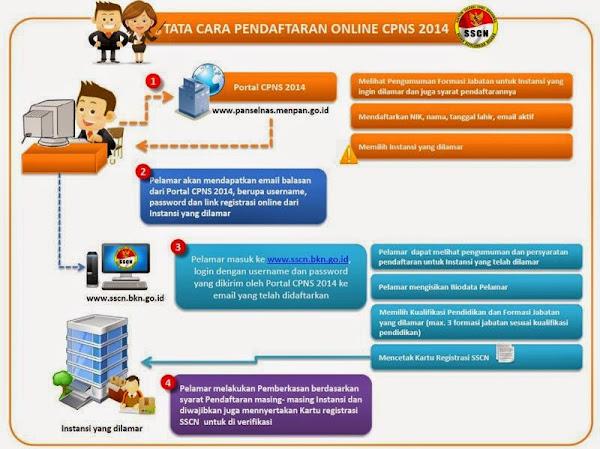 Tata Cara Pendaftaran CPNS Online
