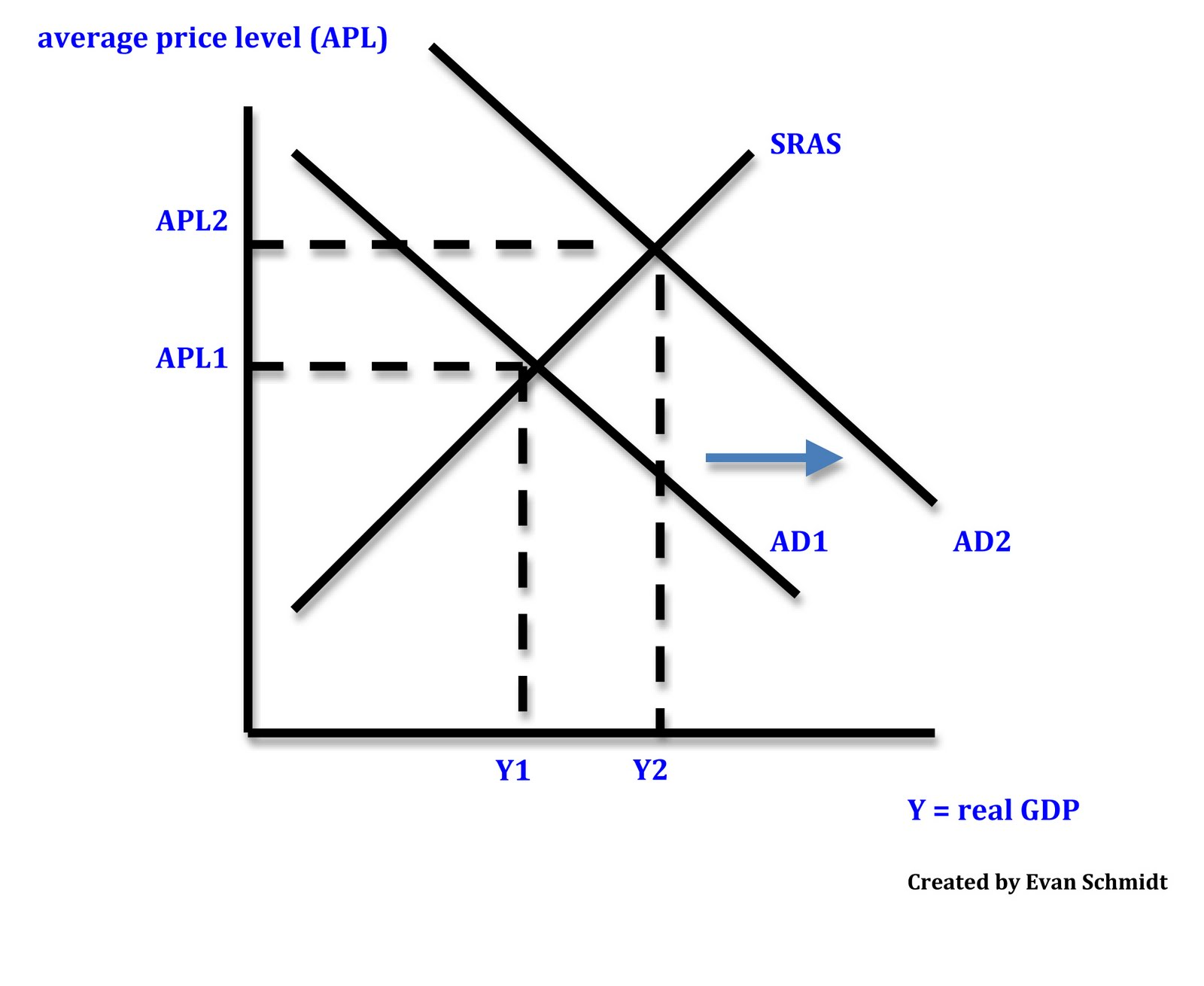 3 Types Of Inflation