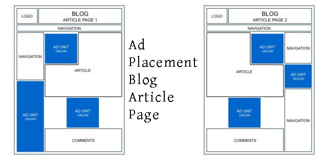 Ad Placement Guide article page