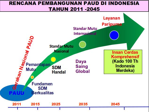 Kerangka Besar Pembangunan PAUD Indonesia 2011 – 2025