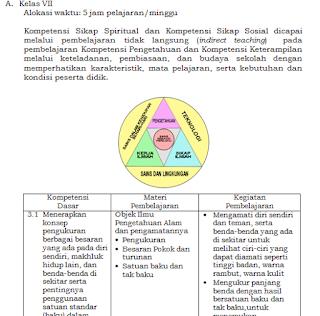 Silabus KI dan KD Kurikulum 2013 SMP Revisi Tahun 2016 Update Paling Baru