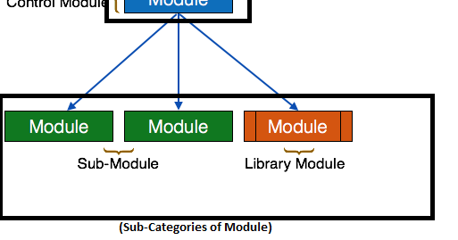Tutorial For Beginners Software Architecture Software